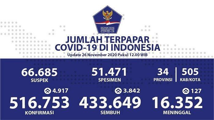 UPDATE Kasus Covid-19 di Indonesia 26 November 2020: Tambah 4.917, Pasien Positif Jadi 516.753 Orang