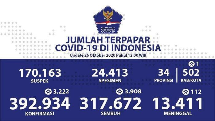 UPDATE Kasus Covid-19 di Indonesia 26 Oktober 2020: Pasien Positif Tambah 3.222 Jadi 392.934 Orang