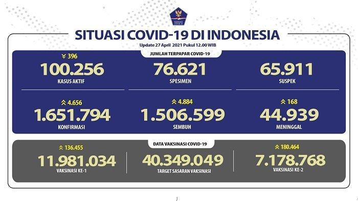 UPDATE Covid-19 di Indonesia 27 April 2021: 4.656 Pasien Baru, 4.884 Sembuh, 168 Meninggal