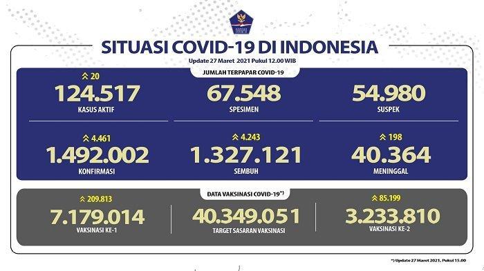 UPDATE Covid-19 di Indonesia 27 Maret 2021: 4.461 Pasien Baru, 4.243 Sembuh, 198 Meninggal