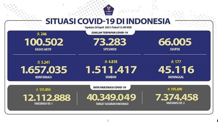 UPDATE Covid-19 di Indonesia 28 April 2021: Pasien Baru Tambah 5.241 Orang, 4.818 Sembuh, 177 Wafat