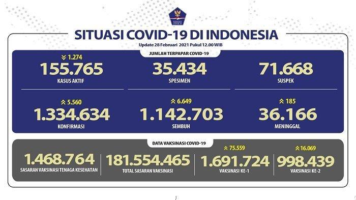 UPDATE Covid-19 di Indonesia 28 Februari 2021: 5.560 Pasien Baru, 6.649 Sembuh, 185 Meninggal