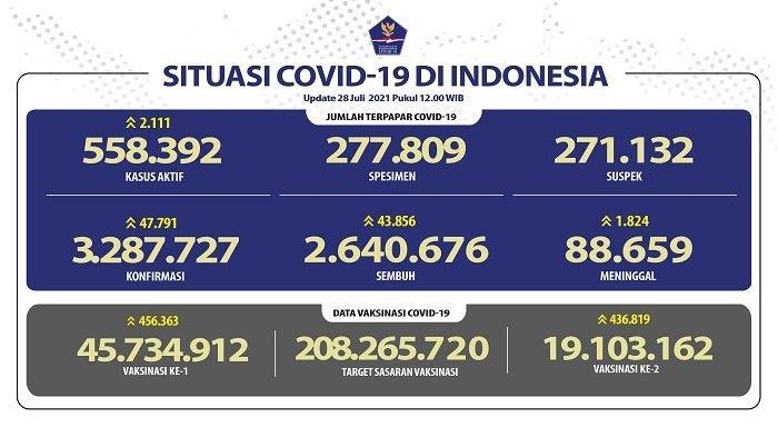 UPDATE Covid-19 Indonesia 28 Juli 2021: Naik Lagi, Pasien Baru Tambah 47.791 Orang, 43.856 Sembuh