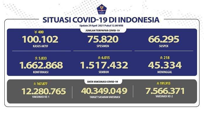 UPDATE Covid-19 di Indonesia 29 April 2021: 5.833 Pasien Baru, 6.015 Orang Sembuh, 218 Meninggal