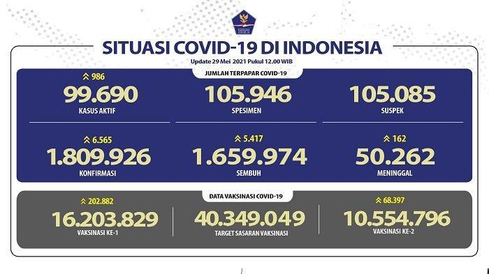 UPDATE Covid-19 di Indonesia 29 Mei 2021: 6.565 Pasien Baru, 5.417 Sembuh, 162 Meninggal