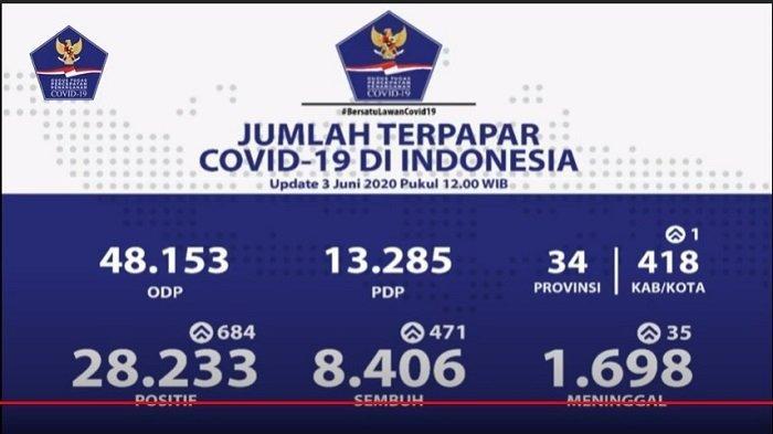 UPDATE Kasus Covid-19 di Indonesia 3 Juni 2020: 8.406 Pasien Sembuh, 28.233 Positif, 1.698 Wafat