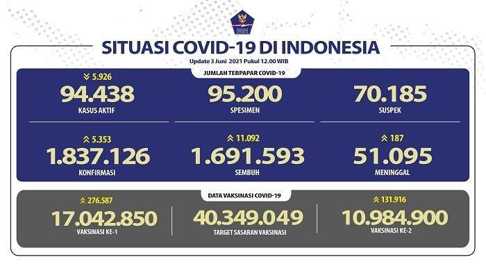 UPDATE Covid-19 di Indonesia 3 Juni 2021: 11.092 Orang Sembuh, 5.353 Pasien Baru, 187 Meninggal