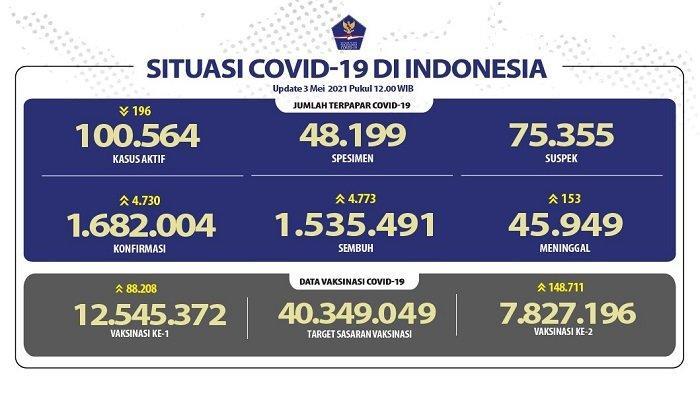 UPDATE Covid-19 di Indonesia 3 Mei 2021: 4.730 Pasien Baru, 4.773 Sembuh, 153 Meninggal