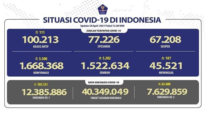 UPDATE Covid-19 di Indonesia 30 April 2021: Pasien Baru Tambah 5.500 Orang, 5.202 Sembuh, 187 Wafat