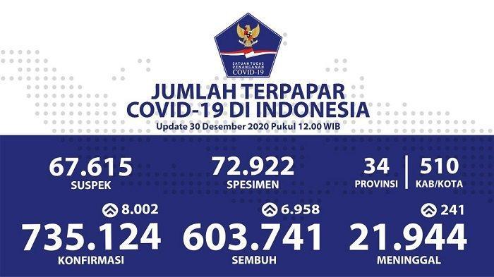 UPDATE Kasus Covid-19 Indonesia 30 Desember 2020: Pasien Positif Melonjak 8.002 Jadi 735.124 Orang