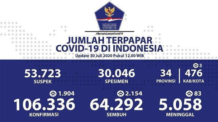 UPDATE Kasus Covid-19 di Indonesia 30 Juli 2020: Pasien Positif Melonjak Jadi 106.336 Orang