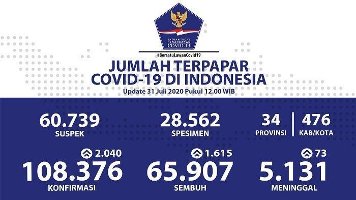 UPDATE Kasus Covid-19 di Indonesia 31 Juli 2020: Pasien Positif Melonjak 2.040, Total 108.376 Orang