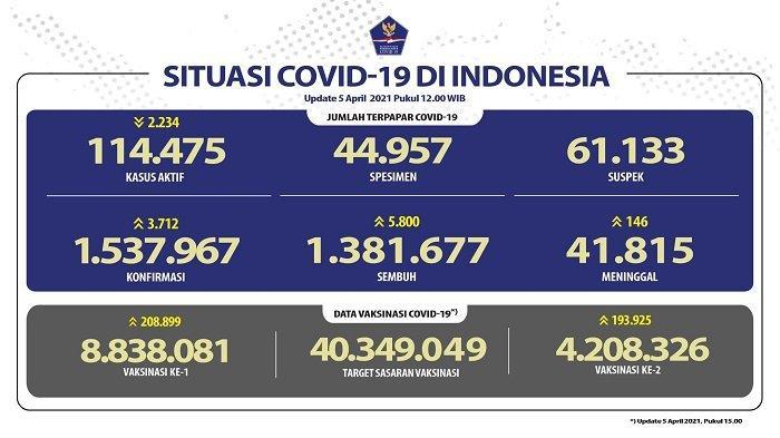 UPDATE Covid-19 di Indonesia 5 April 2021: 3.712 Pasien Baru, 5.800 Sembuh, 146 Meninggal