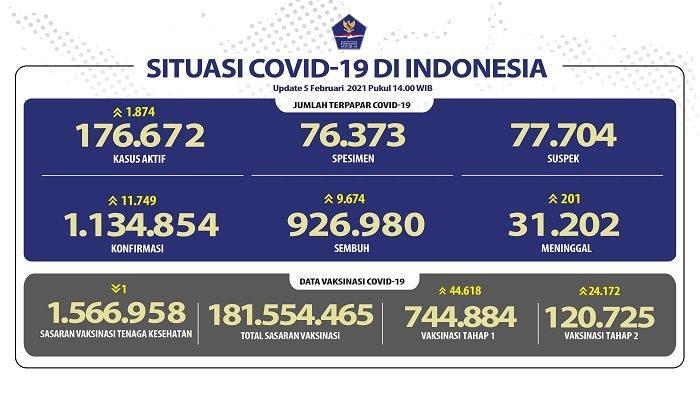 UPDATE Covid-19 di Indonesia 5 Februari 2021: 11.749 Pasien Baru, 9.674 Sembuh, 201 Meninggal