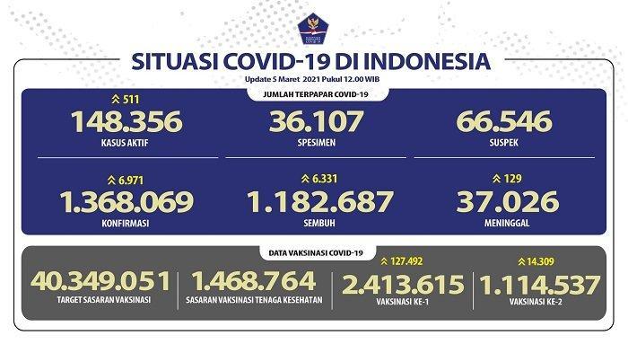 UPDATE Covid-19 di Indonesia 5 Maret 2021: Pasien Baru Tambah 6.971 Orang, 6.331 Sembuh, 129 Wafat
