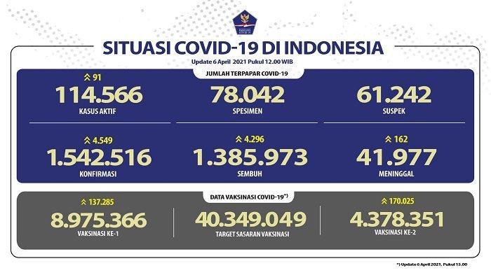 UPDATE Covid-19 di Indonesia 6 April 2021: Pasien Baru Tambah 4.549, 4.296 Sembuh, 162 Meninggal