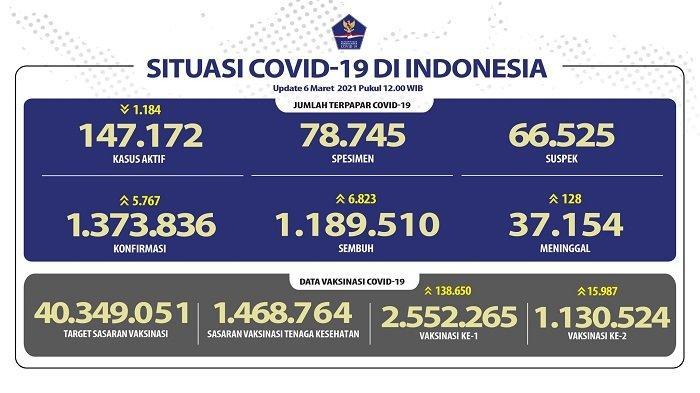 UPDATE Covid-19 di Indonesia 6 Maret 2021: 5.767 Pasien Baru, 6.823 Orang Sembuh, 128 Meninggal