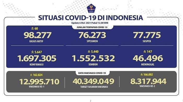 UPDATE Covid-19 di Indonesia 6 Mei 2021: Pasien Baru Tambah 5.647, Sembuh 5.943 Orang, 147 Wafat