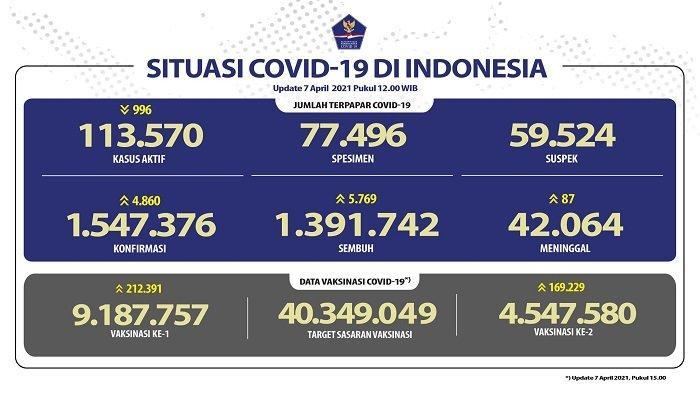 UPDATE Covid-19 di Indonesia 7 April 2021: 4.860 Orang Jadi Pasien Baru, 5.769 Sembuh, 87 Meninggal