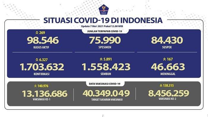 UPDATE Covid-19 di Indonesia 7 Mei 2021: 6.327 Pasien Baru, Sembuh 5.891 Orang, 167 Wafat