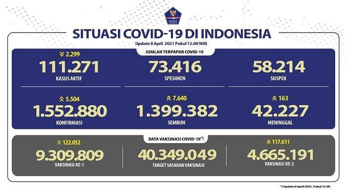 UPDATE Covid-19 di Indonesia 8 April 2021: Pasien Baru Tambah 5.504, 7.640 Sembuh, 163 Meninggal