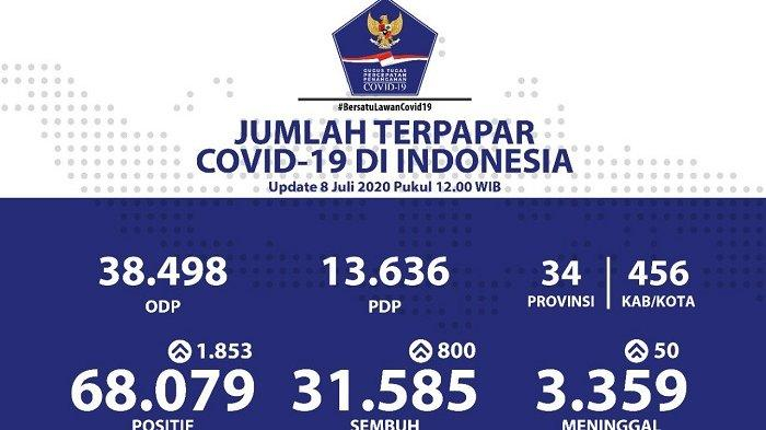 UPDATE Kasus Covid-19 di Indonesia 8 Juli 2020: Rekor Tertinggi, Pasien Baru Tambah 1.853 Orang!