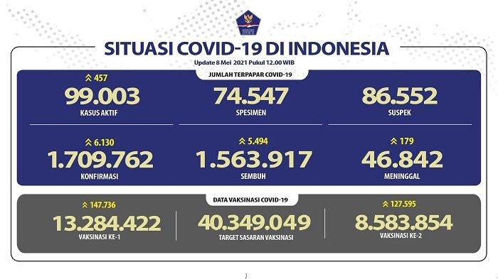 UPDATE Covid-19 di Indonesia 8 Mei 2021: Pasien Baru Tambah 6.130, Sembuh 5.494 Orang, 179 Wafat