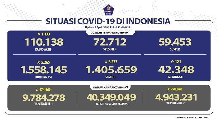 UPDATE Covid-19 di Indonesia 9 April 2021: 5.265 Pasien Baru, 6.277 Sembuh, 121 Meninggal