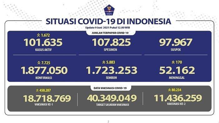UPDATE Covid-19 di Indonesia 9 Juni 2021: 7.725 Pasien Baru, 5.883 Sembuh, 170 Meninggal