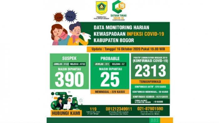 Pasien Baru Covid-19 di Kabupaten Bogor Menurun Dua Hari Terakhir, Kasus Sembuh Meningkat