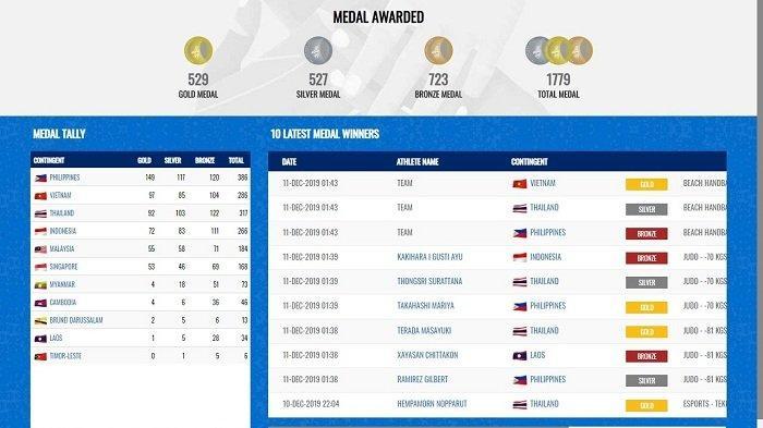 KLASEMEN Akhir SEA Games 2019, Indonesia Peringkat 4, Ada Satu Negara Tak Dapat Medali Emas