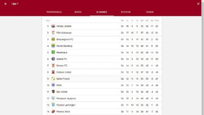 Persija di Puncak Klasemen Liga 1, PSM Runner Up