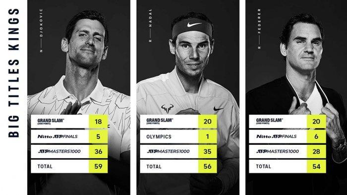 Novak Djokovic petenis tunggal putra peraih gelar terbanyak di turnamen besar, mengungguli Rafael Nadal dan Roger Federer