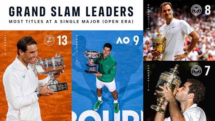 Petenis tunggal putra peraih gelar Grand Slam terbanyak hingga saat ini