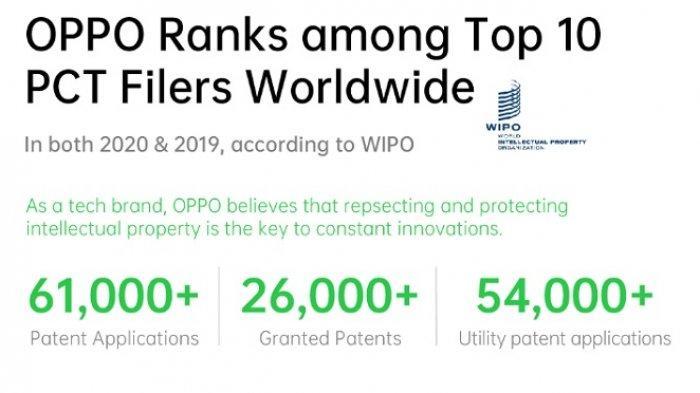Dua Tahun Beruntun 10 Besar Patent Cooperation Treaty, Oppo Komitmen Lindungi Kekayaan Intelektual