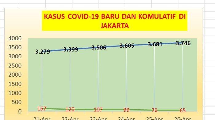 Breaking News Jumlah Kasus Covid 19 Di Jakarta Terus Menurun Dalam 6 Hari Terakhir Lihat Data Ini Warta Kota