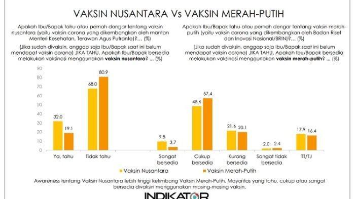 Survei Indikator Sebut Vaksin Nusantara Lebih Dipercaya Masyarakat ketimbang Vaksin Merah Putih