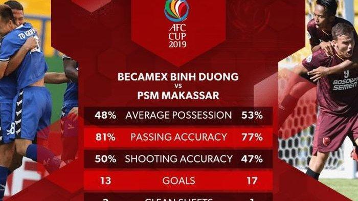 Sedang Berlangsung PSM Makassar Vs Becamex Binh Duong, Juku Eja Tertinggal 0-1 di Babak Pertama