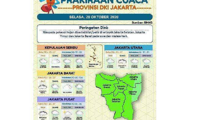 PERINGATAN Dini Jakarta Hari Ini Selasa (20/10/2020), Hujan Petir dan Angin Kencang di 3 Wilayah Ini