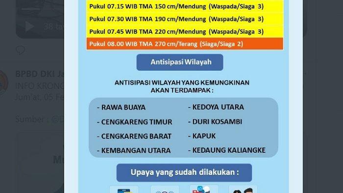 BREAKING NEWS: Pintu Air Angke Hulu Siaga 2, Waspada Banjir di Cengkareng Kapuk & Ciledug Tangerang