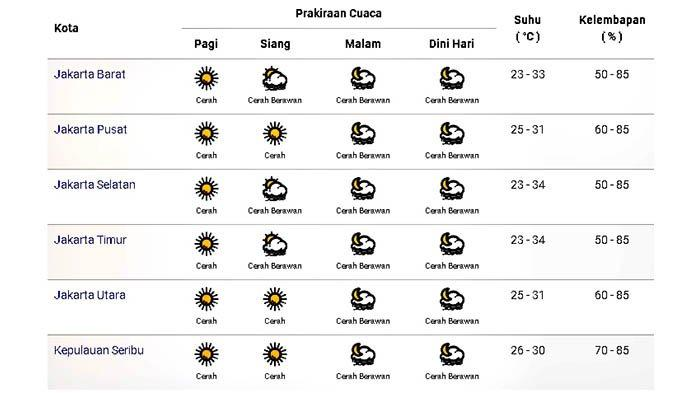 Prakiraan cuaca di Jakarta dan sekitarnya pada Kamis 17 September 2020