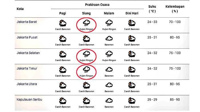 Prakiraan cuaca di Jakarta dan sekitarnya pada Minggu 11 Oktober 2020
