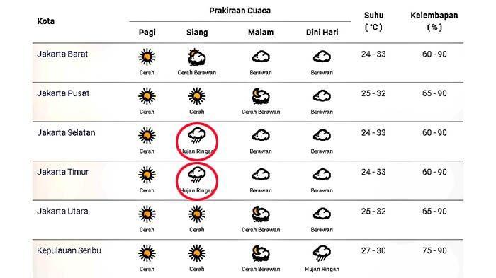 Prakiraan cuaca di Jakarta dan sekitarnya pada Minggu 4 Oktober 2020