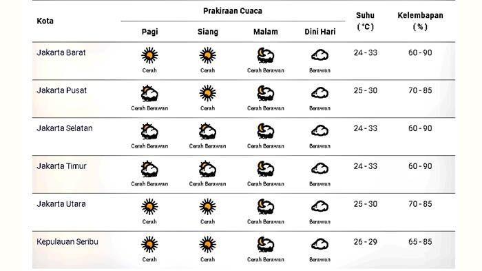 Prakiraan cuaca di Jakarta dan sekitarnya pada Rabu 7 Oktober 2020
