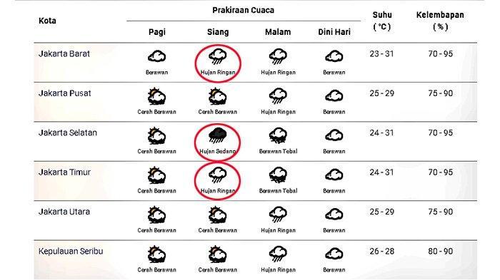 Prakiraan cuaca di Jakarta dan sekitarnya pada Sabtu 10 Oktober 2020