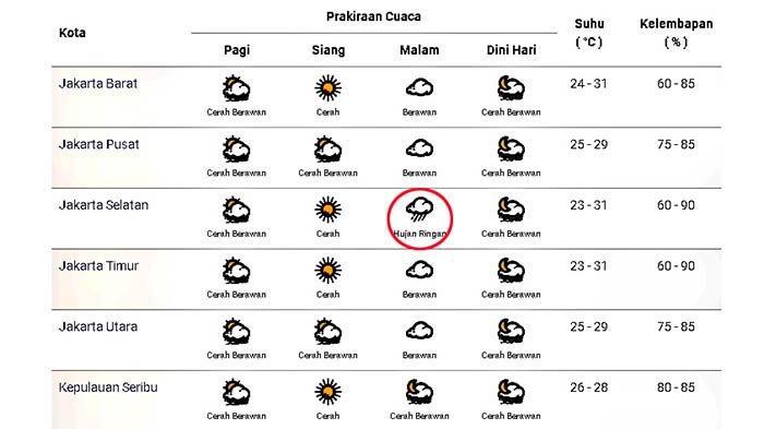 Prakiraan cuaca di Jakarta dan sekitarnya pada Selasa 6 Oktober 2020