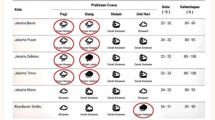 Prakiraan cuaca di Jakarta dan sekitarnya pada Jumat 1 Januari 2021