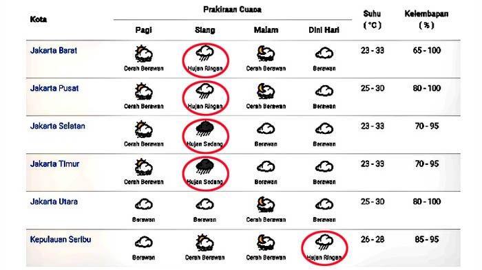 Prakiraan cuaca di Jakarta dan sekitarnya pada Minggu 1 November 2020