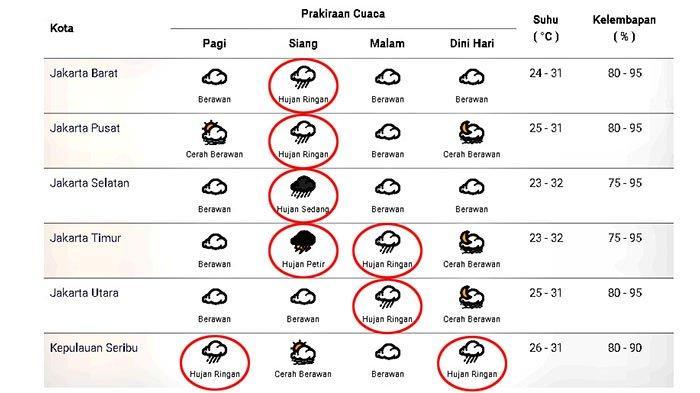 Prakiraan cuaca di Jakarta dan sekitarnya pada Selasa 1 Desember 2020.