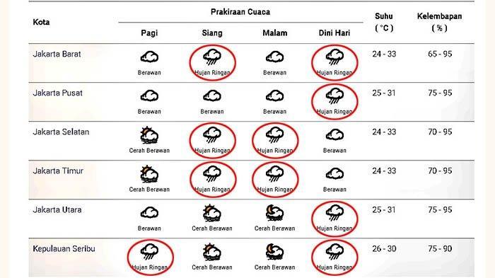 Prakiraan cuaca di Jakarta dan sekitarnya pada Sabtu 2 Januari 2021